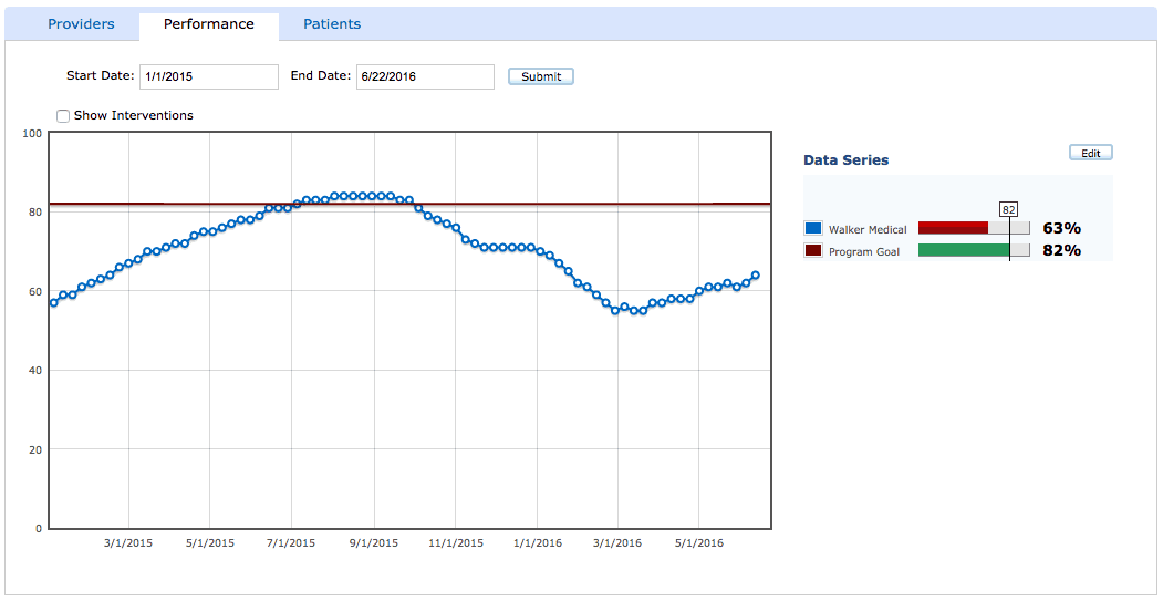 Real Time Clinical Performance Tracking
