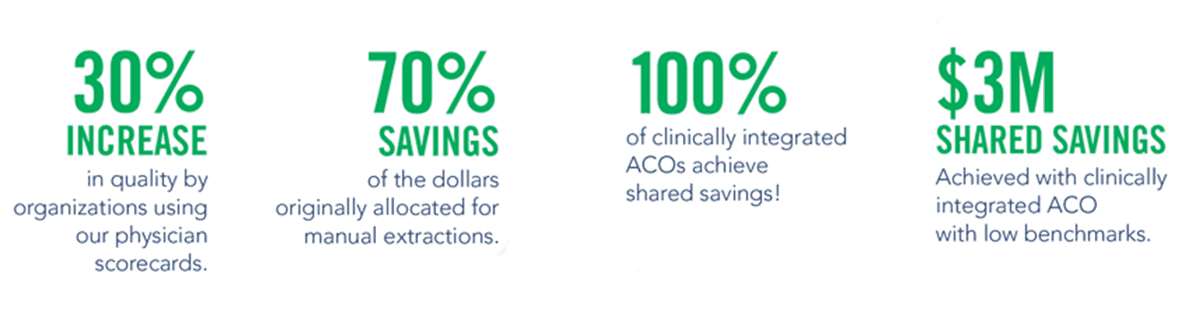 Clinigence Quality Performance Platform helps, ACOs, providers and other healthcare organization see real results